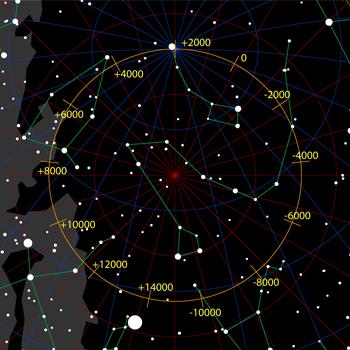 Posicions de l'estrella Polar